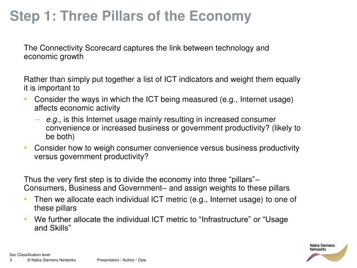 Step 1 three pillars of the economy