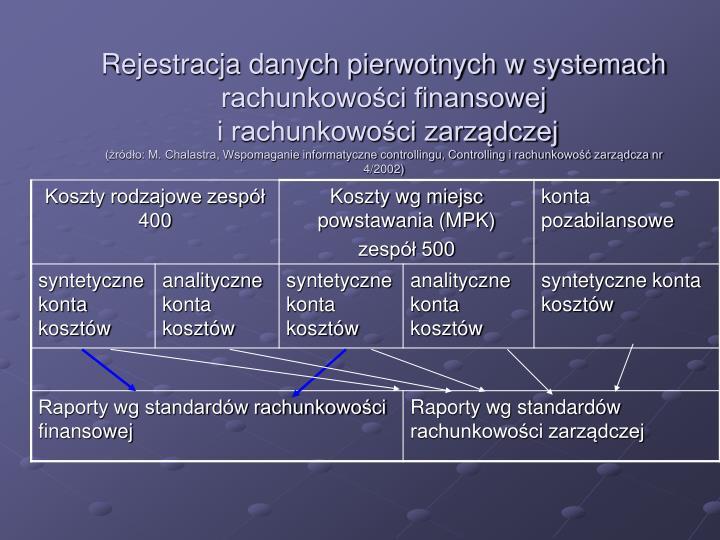 Rejestracja danych pierwotnych w systemach rachunkowości finansowej