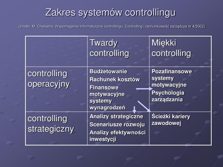 Zakres systemów controllingu