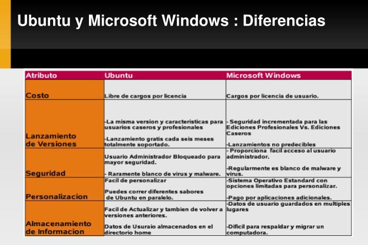 Ubuntu y Microsoft Windows : Diferencias