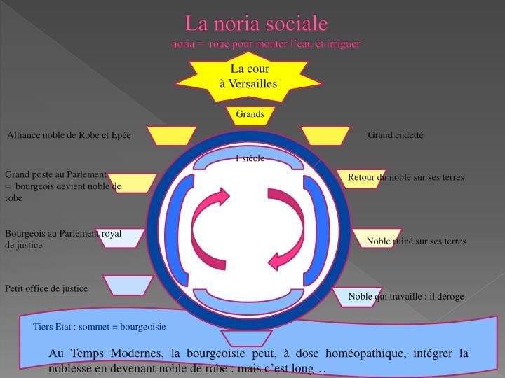 La noria sociale