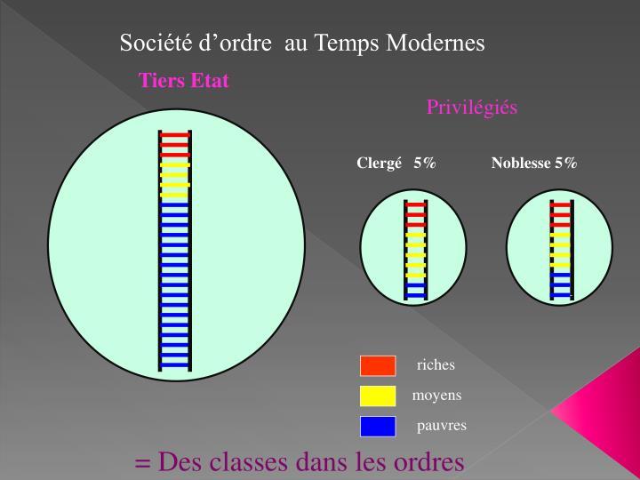 Société d'ordre  au Temps Modernes
