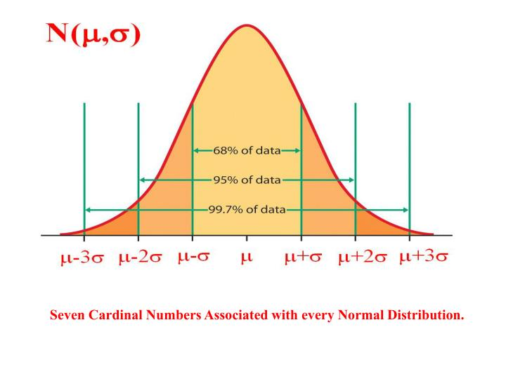 Seven Cardinal Numbers Associated with every Normal Distribution.