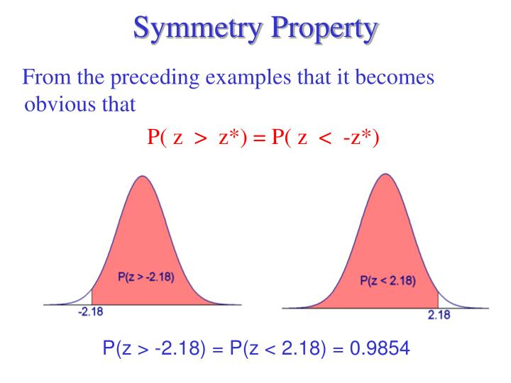 Symmetry Property