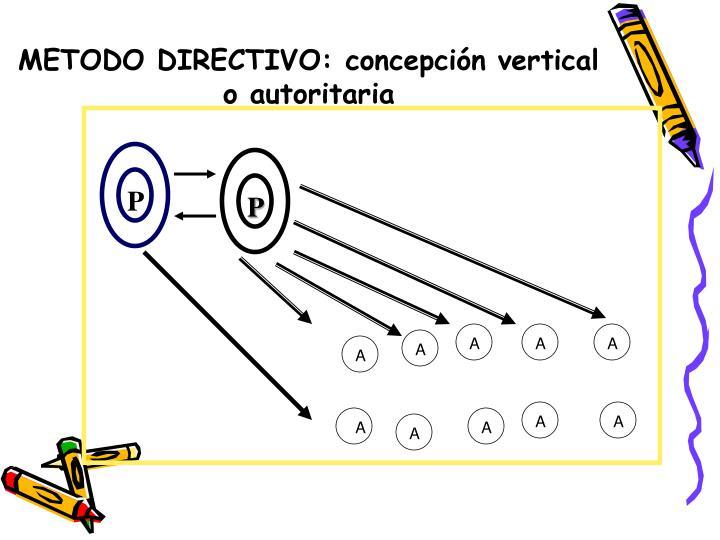 METODO DIRECTIVO: concepción vertical o autoritaria