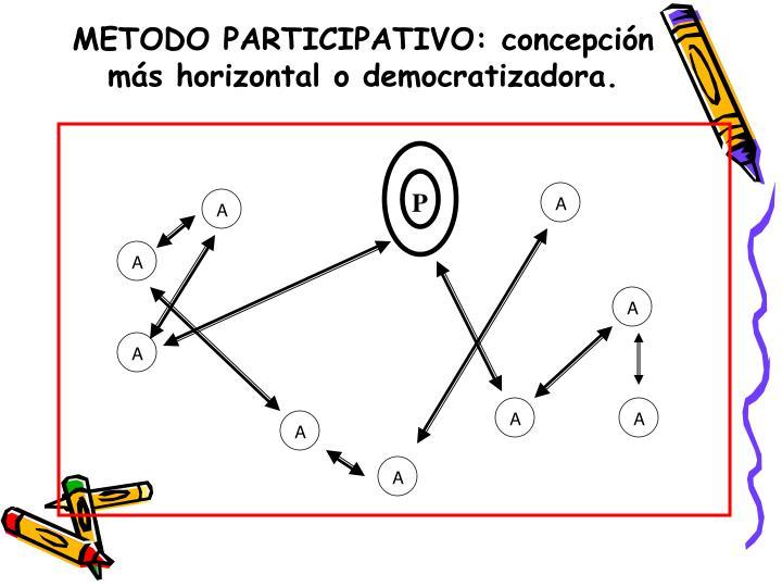 METODO PARTICIPATIVO: concepción más horizontal o democratizadora.