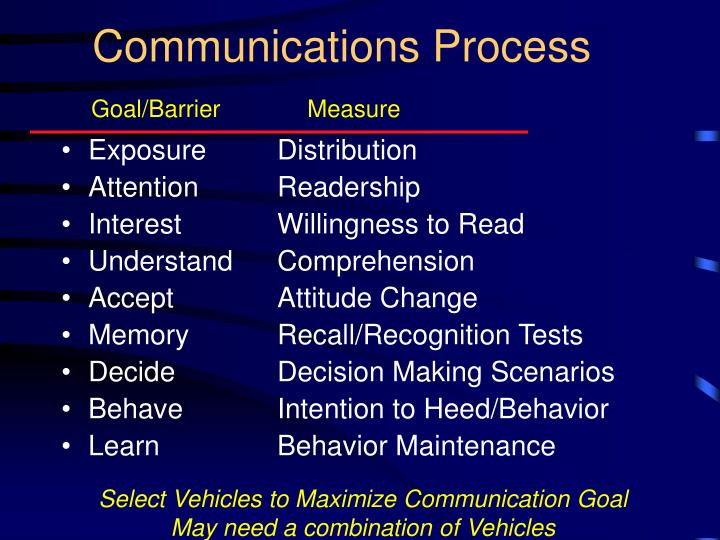 Communications Process