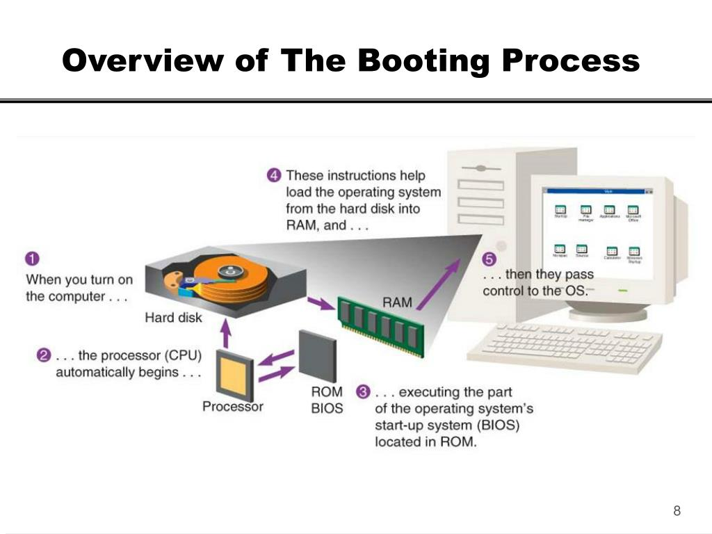 Overview of The Booting Process