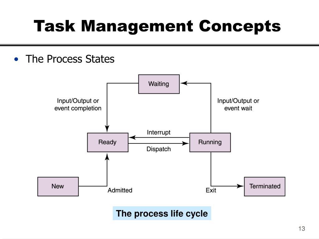 Task Management Concepts