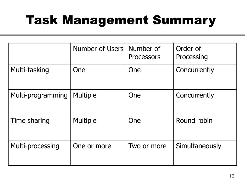 Task Management Summary