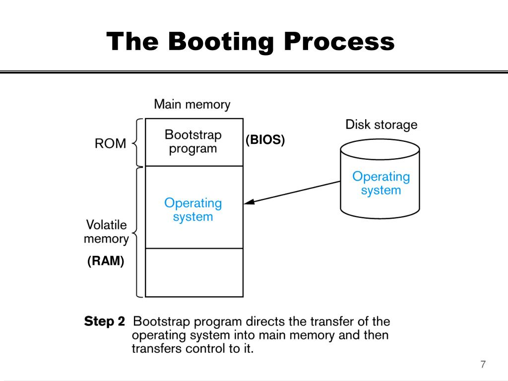 The Booting Process
