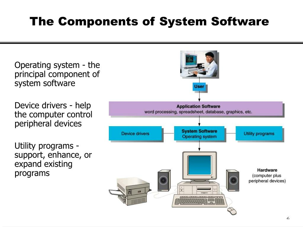 The Components of System Software