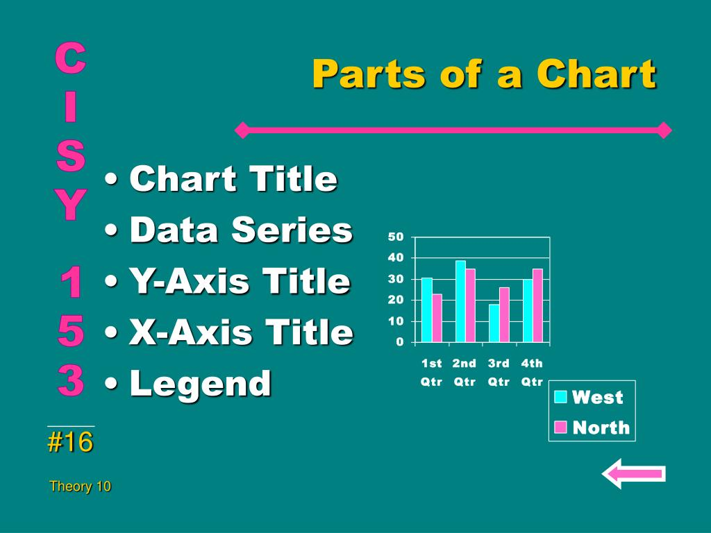 Parts of a Chart