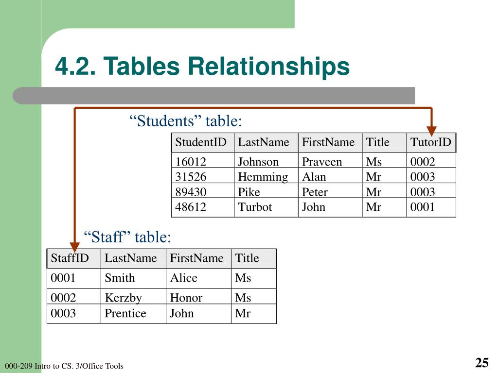4.2. Tables Relationships