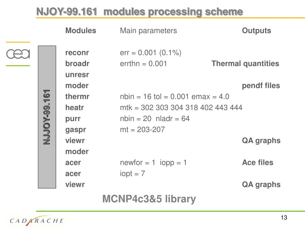NJOY-99.161  modules