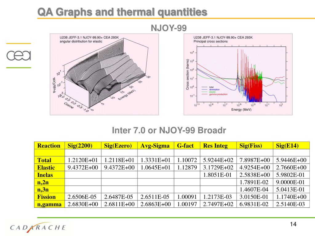 QA Graphs and thermal quantities