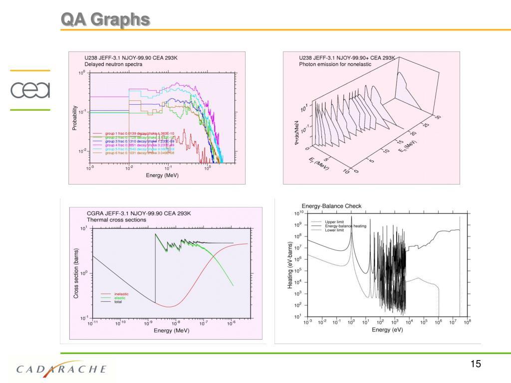 QA Graphs