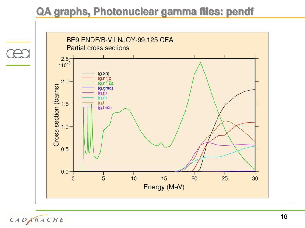QA graphs, Photonuclear gamma files: pendf