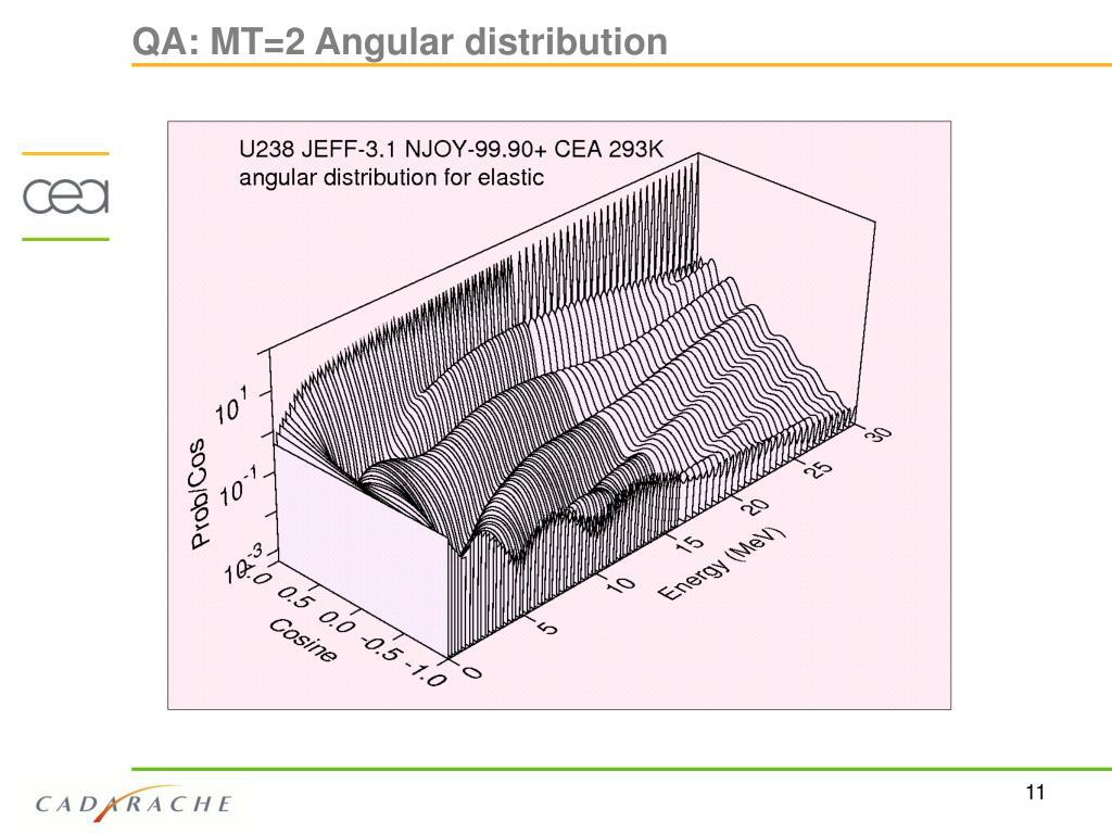 QA: MT=2 Angular distribution
