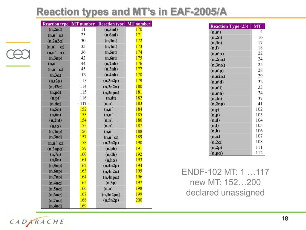 Reaction types and MT's in EAF-2005/A