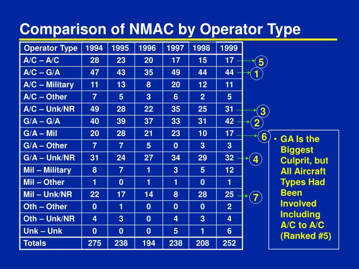 Comparison of NMAC by Operator Type