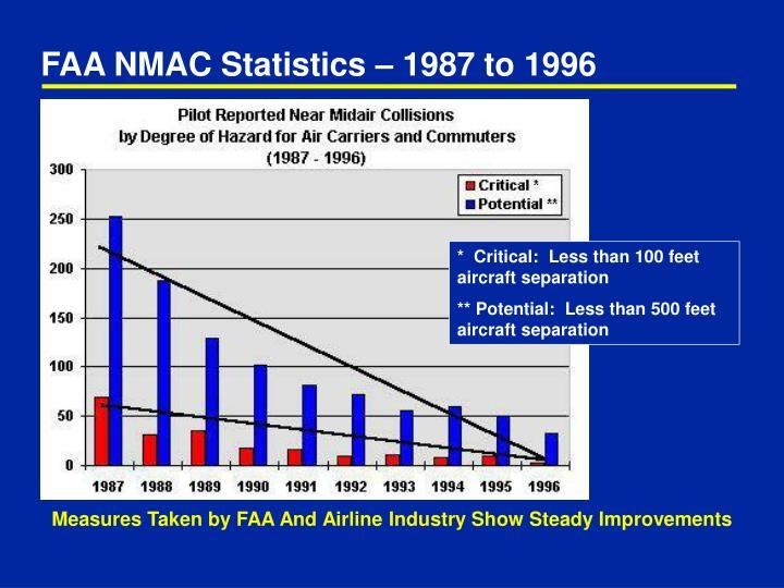 FAA NMAC Statistics – 1987 to 1996