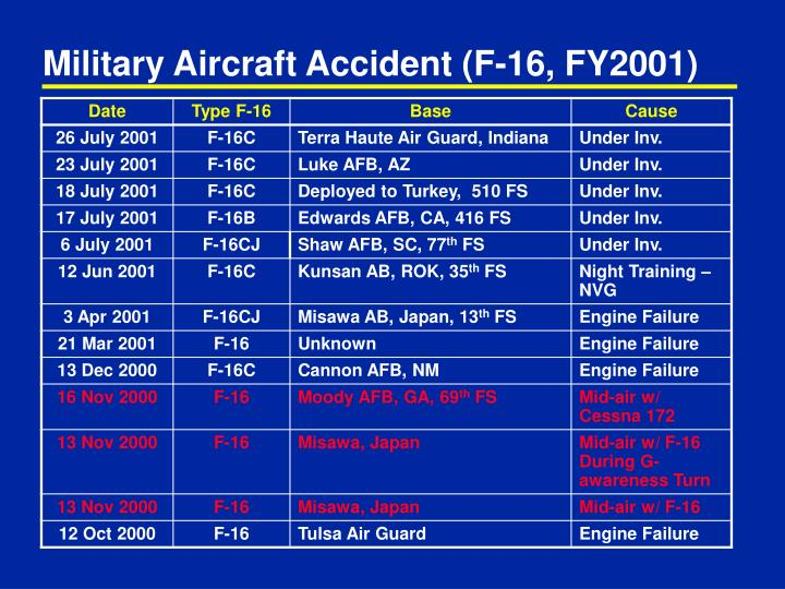 Military Aircraft Accident (F-16, FY2001)