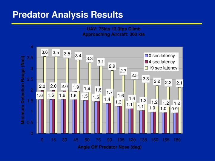 Predator Analysis Results