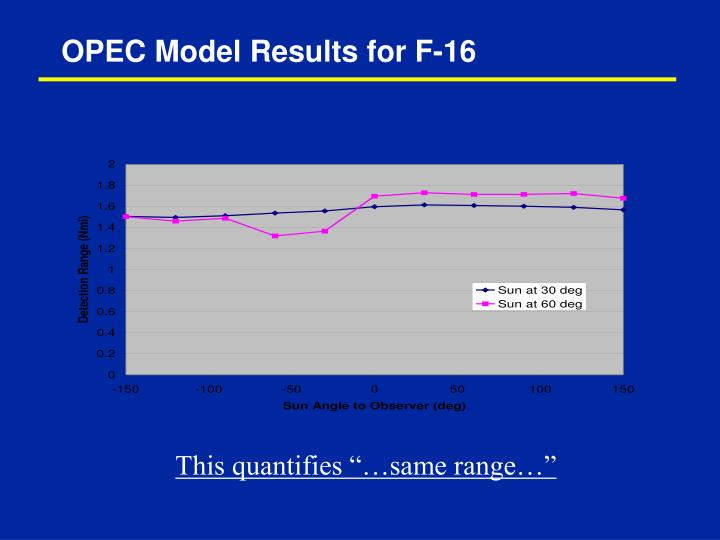 OPEC Model Results for F-16