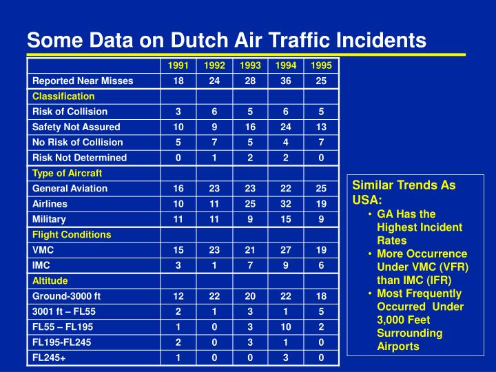 Some Data on Dutch Air Traffic Incidents