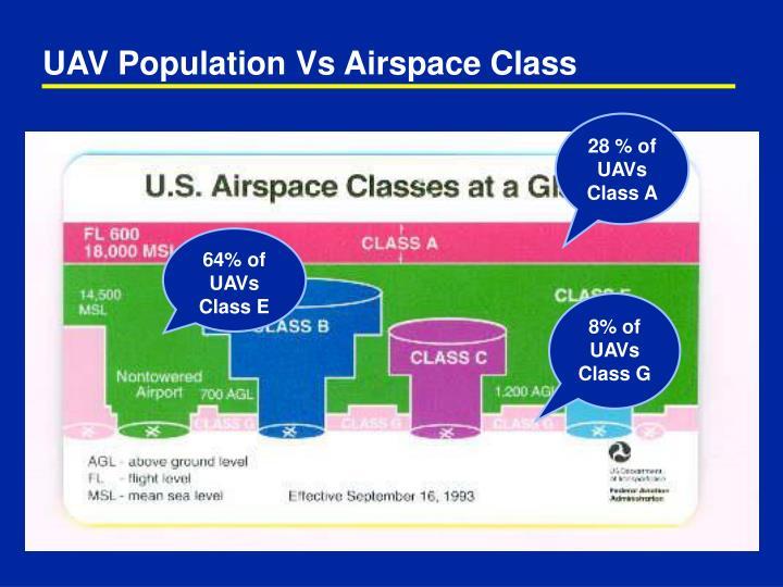 UAV Population Vs Airspace Class