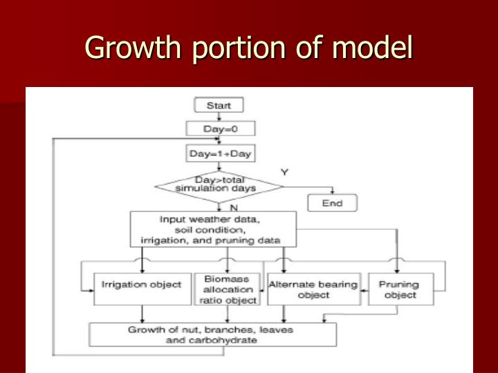 Growth portion of model