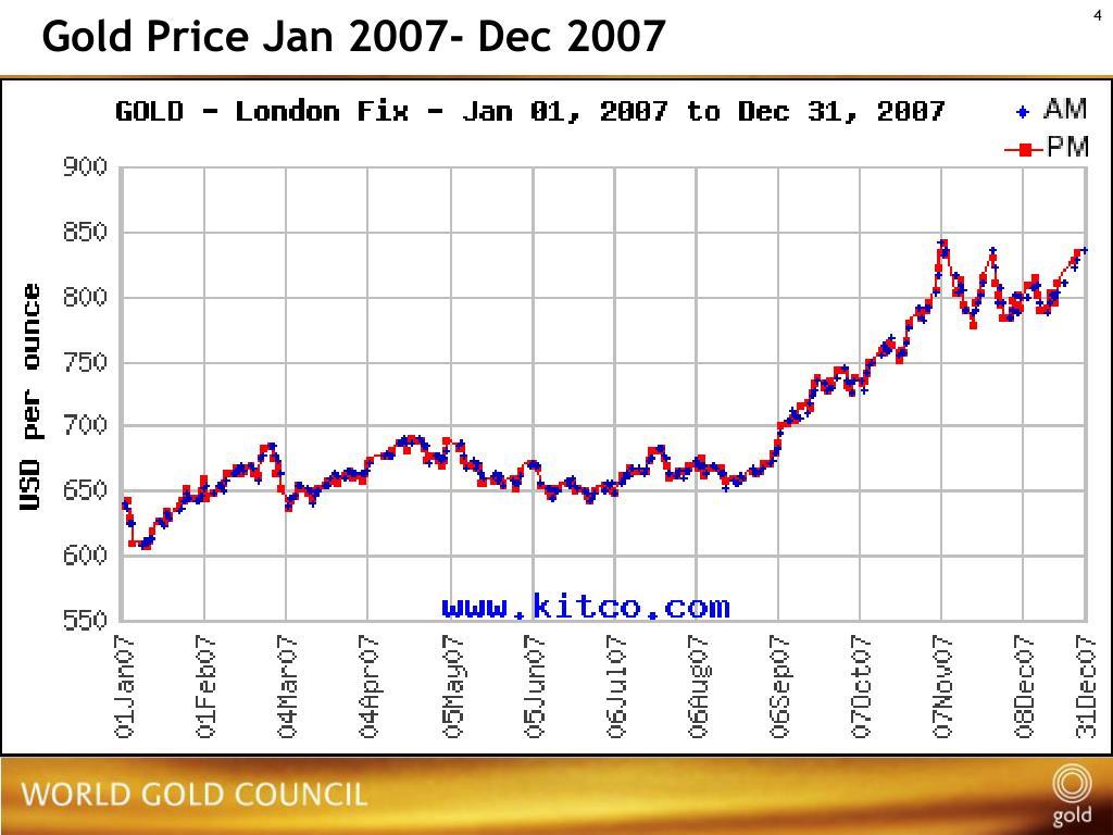 Gold Price Jan 2007- Dec 2007
