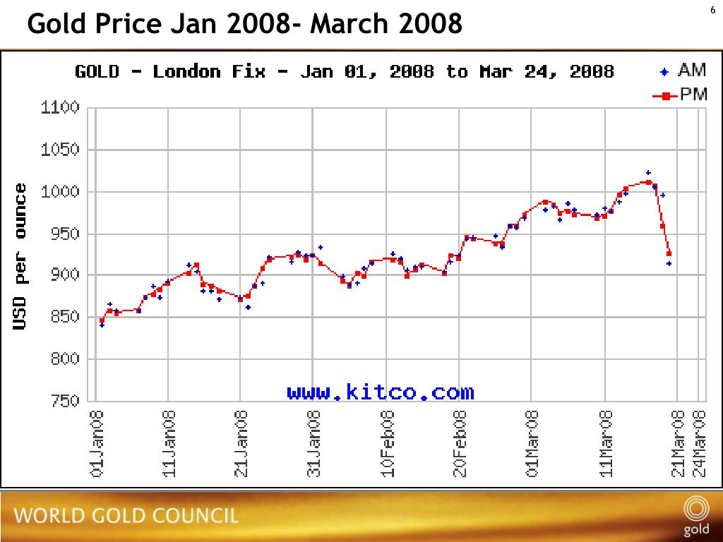 Gold Price Jan 2008- March 2008