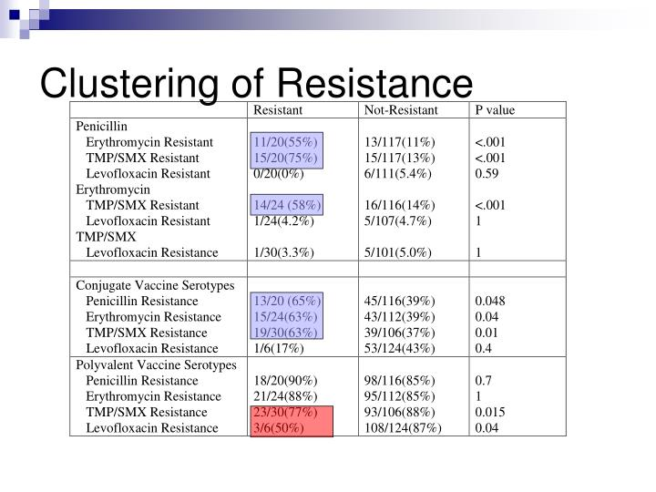 Clustering of Resistance