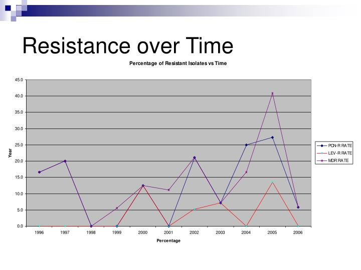 Resistance over Time