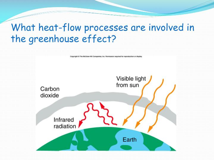 What heat-flow processes are involved in the greenhouse effect?