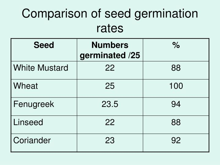 Comparison of seed germination rates