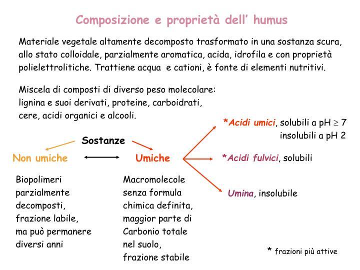 Composizione e proprietà dell' humus