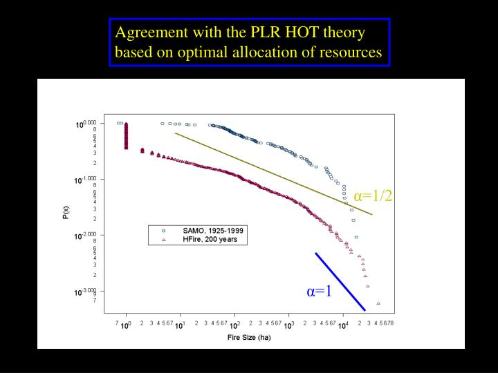 Agreement with the PLR HOT theory