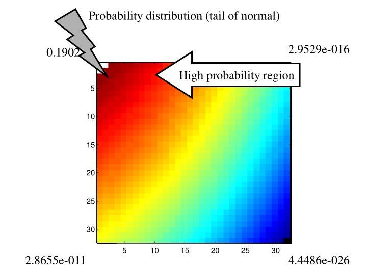 High probability region
