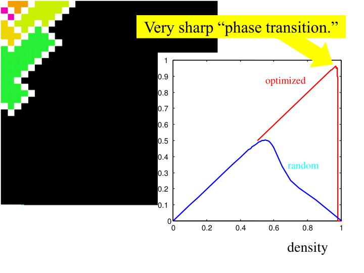"Very sharp ""phase transition."""