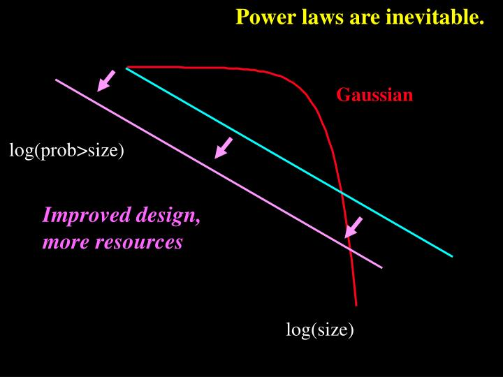 Power laws are inevitable.