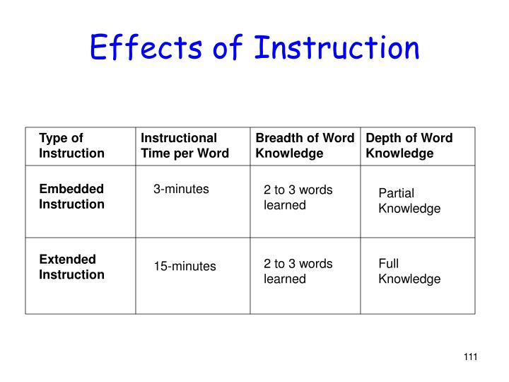 Effects of Instruction