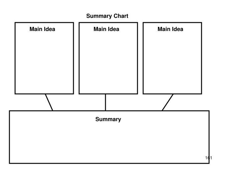 Summary Chart