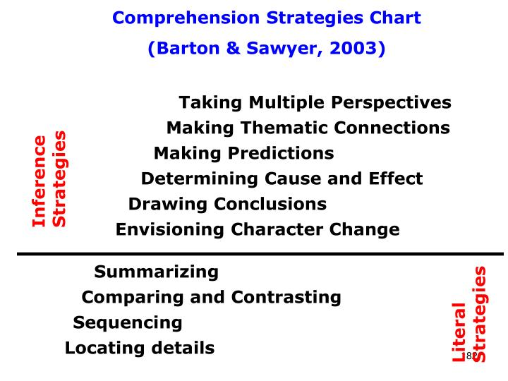 Comprehension Strategies Chart