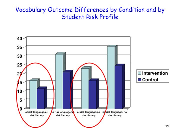 Vocabulary Outcome Differences by Condition and by Student Risk Profile