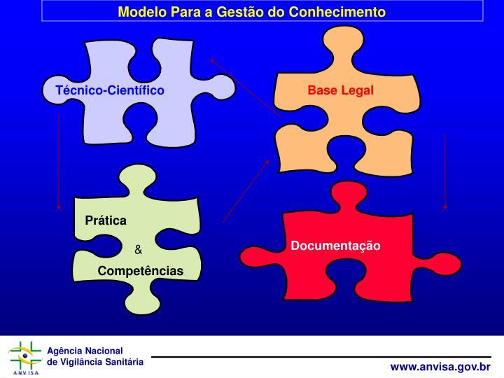 Modelo Para a Gestão do Conhecimento