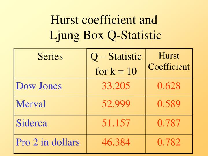 Hurst coefficient and