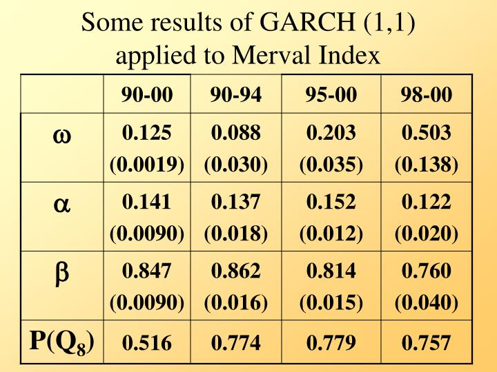 Some results of GARCH (1,1) applied to Merval Index